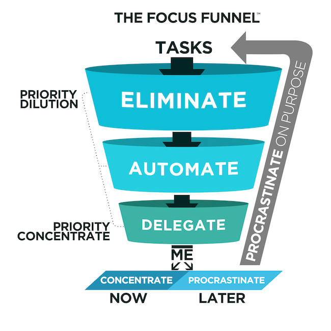 Focus-Funnel-from-Procrastinate-on-Purpose-by-Rory-Vaden1